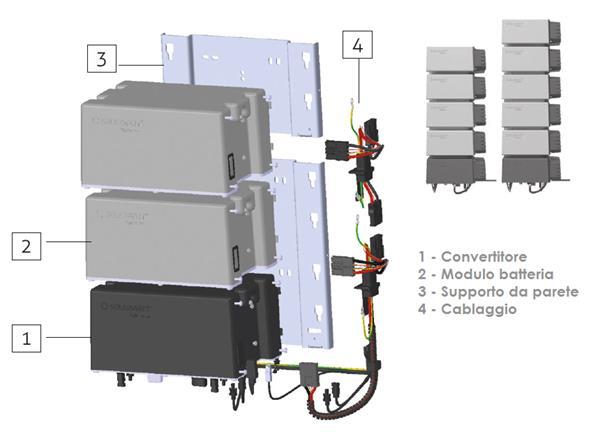 Installazione sistema di accumulo a servizio dell'impianto fotovoltaico del campo di calcetto e bocce nel comune di Musei (SU)